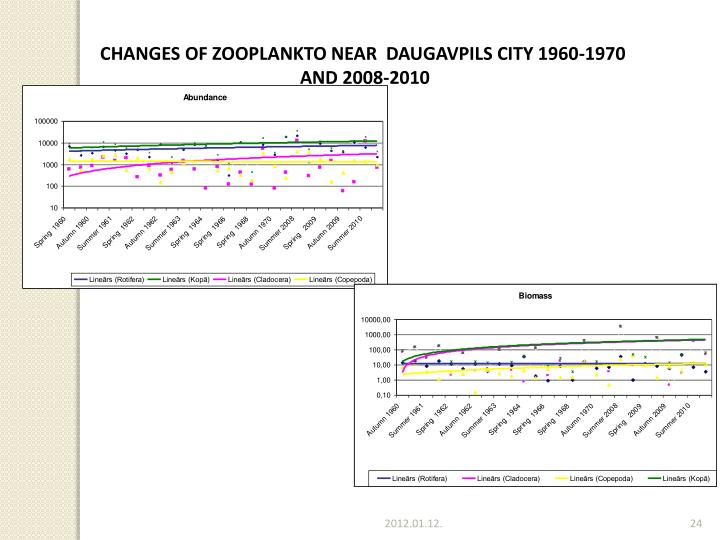 CHANGES OF ZOOPLANKTO NEAR  DAUGAVPILS CITY 1960-1970