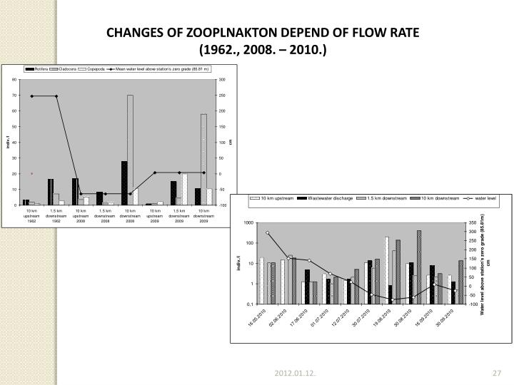 CHANGES OF ZOOPLNAKTON DEPEND OF FLOW RATE