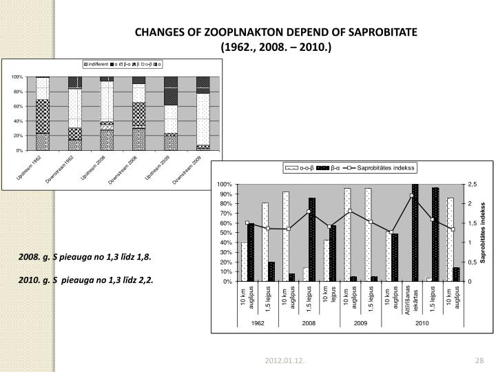 CHANGES OF ZOOPLNAKTON DEPEND OF SAPROBITATE