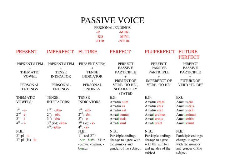 Passive voice personal endings r mur ris mini tur ntur