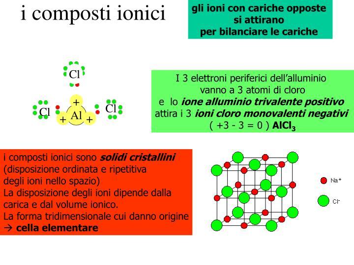 i composti ionici