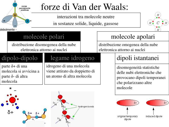 forze di Van der Waals: