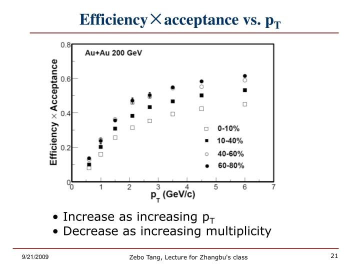 Efficiency×acceptance vs. p