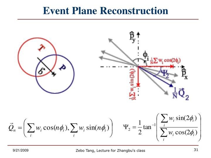 Event Plane Reconstruction