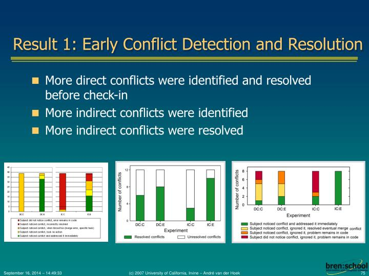 Result 1: Early Conflict Detection and Resolution