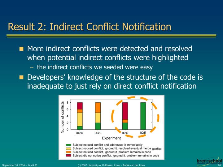 Result 2: Indirect Conflict Notification