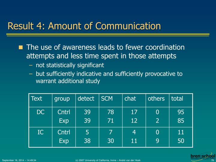 Result 4: Amount of Communication