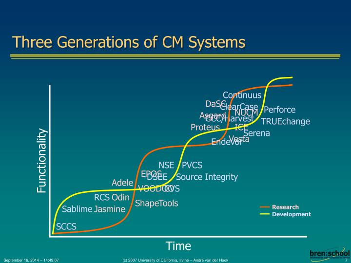 Three Generations of CM Systems