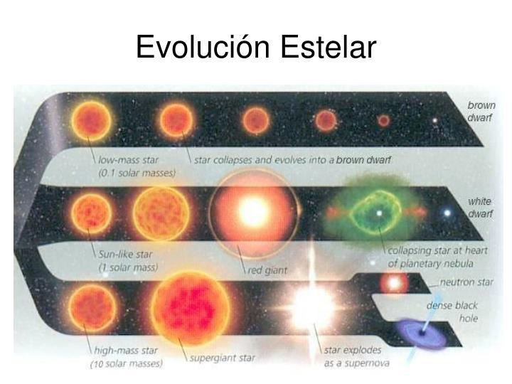Evolución Estelar