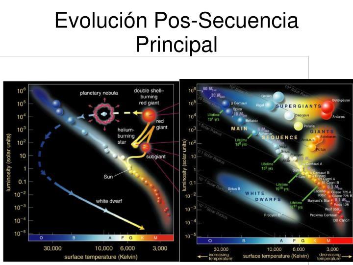 Evolución Pos-Secuencia Principal