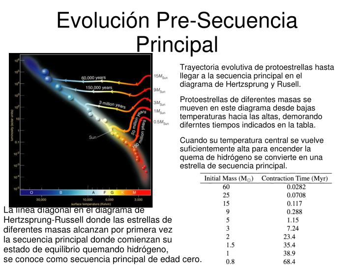 Evolución Pre-Secuencia Principal