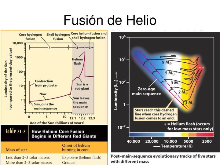 Fusión de Helio