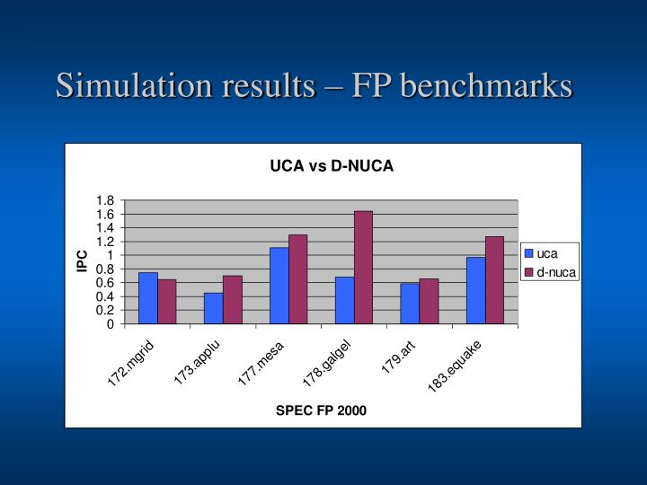 Simulation results – FP benchmarks