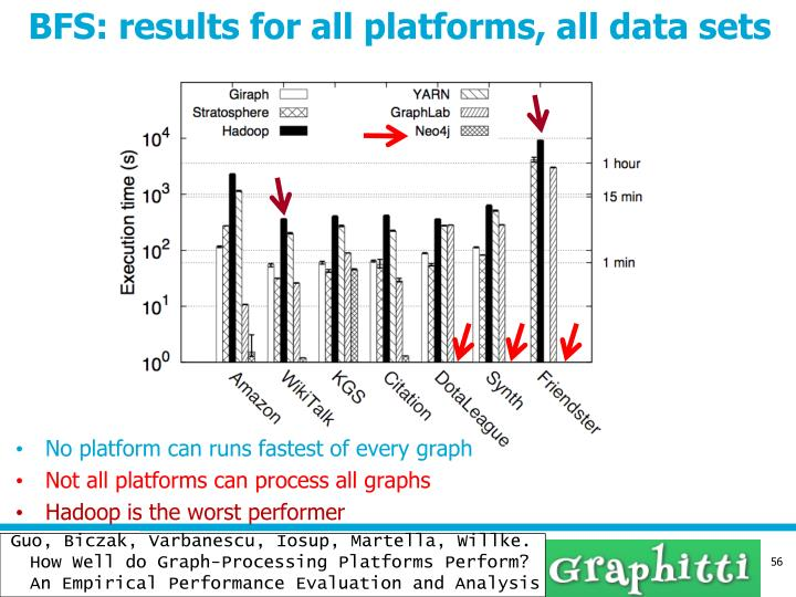 BFS: results for all platforms, all data sets