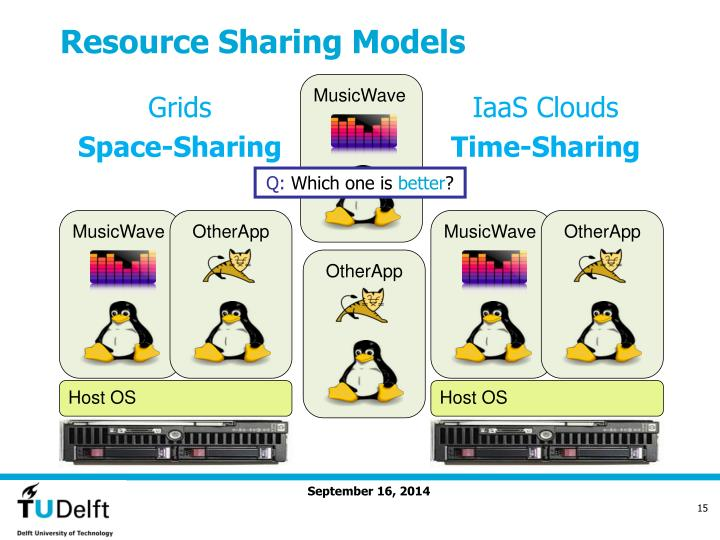 Resource Sharing Models