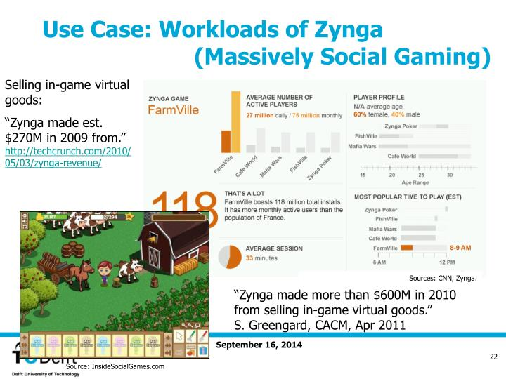 Sources: CNN, Zynga.