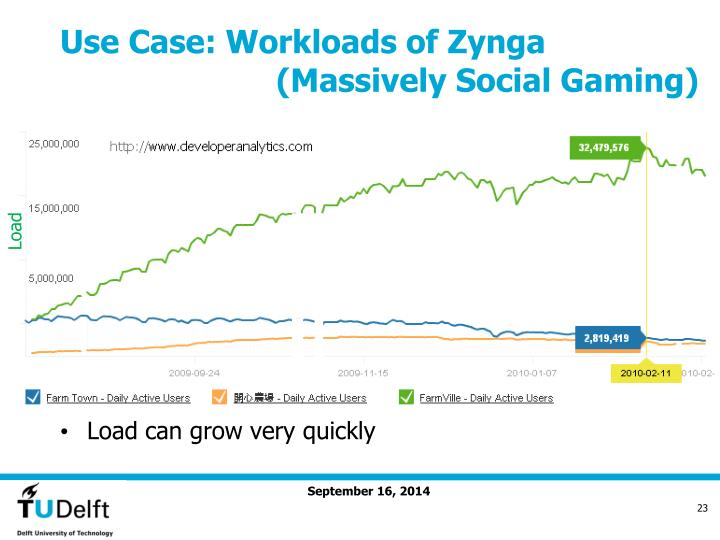 Use Case: Workloads of Zynga
