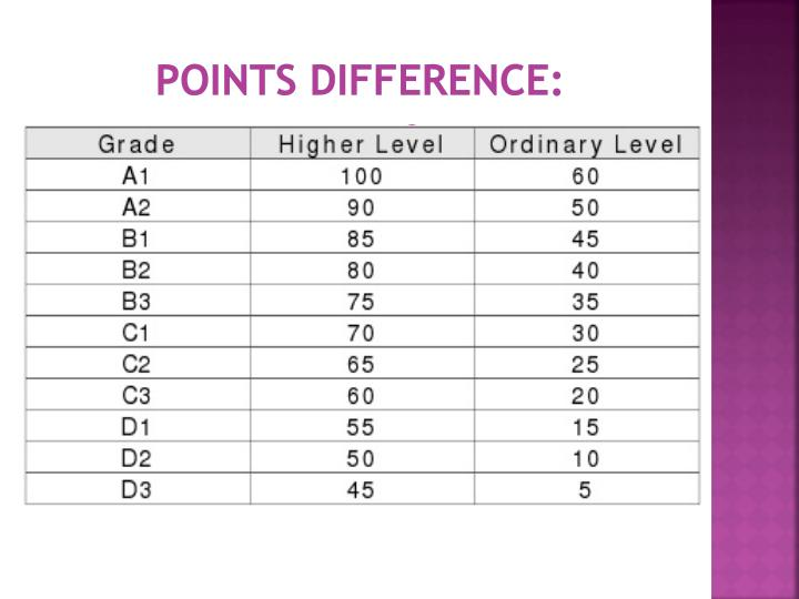 Points Difference: