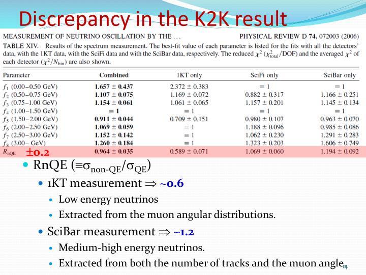 Discrepancy in the K2K result