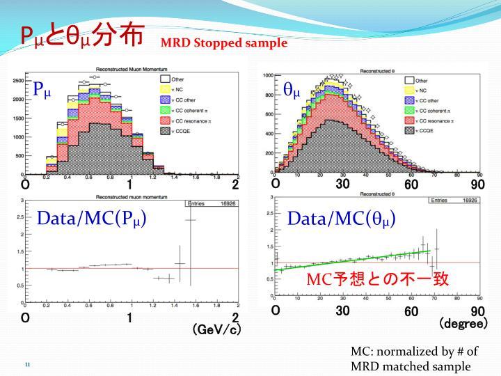 MRD Stopped sample