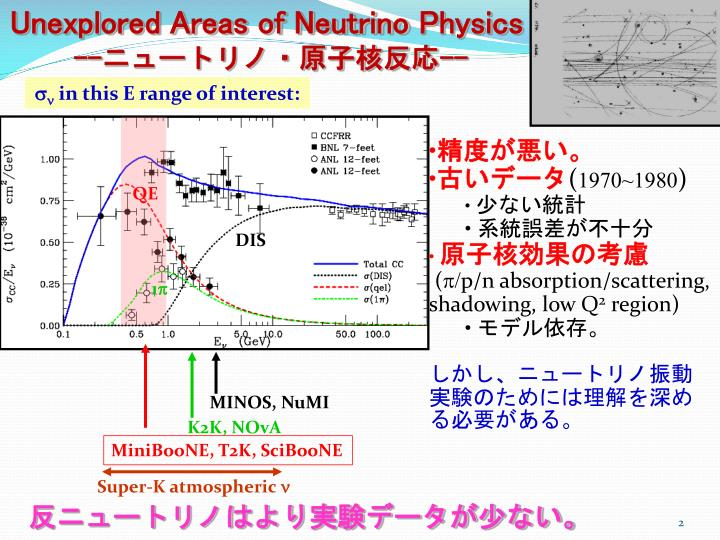 Unexplored Areas of Neutrino