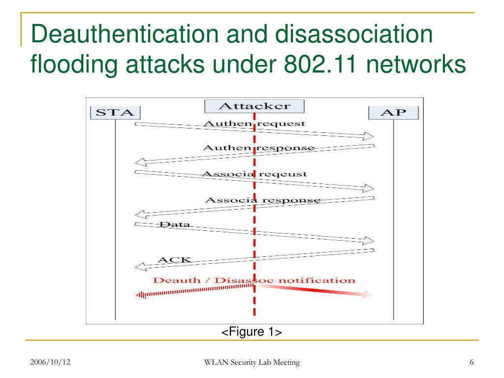 PPT - Using Random Bit Authentication to Defend IEEE 802 11 DoS