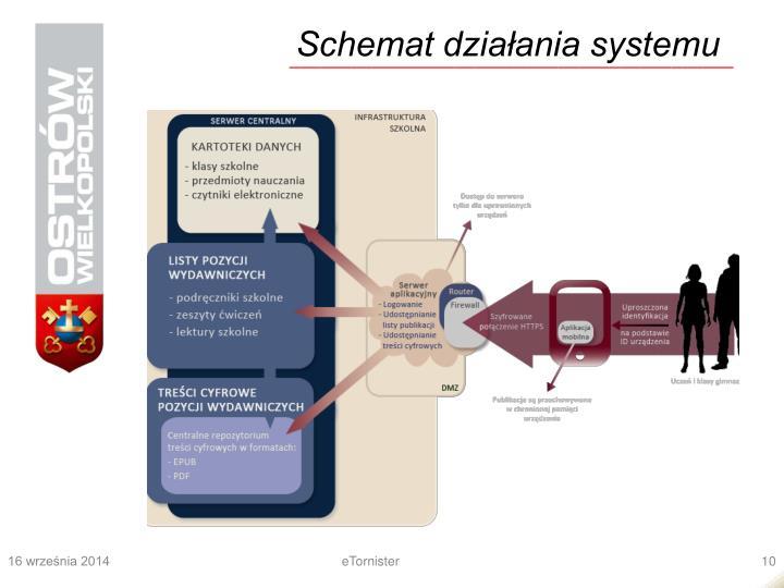 Schemat działania systemu