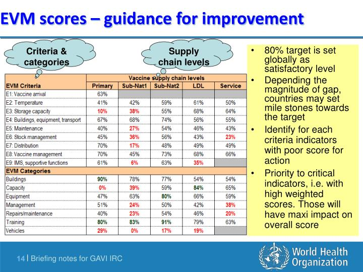 80% target is set globally as satisfactory level