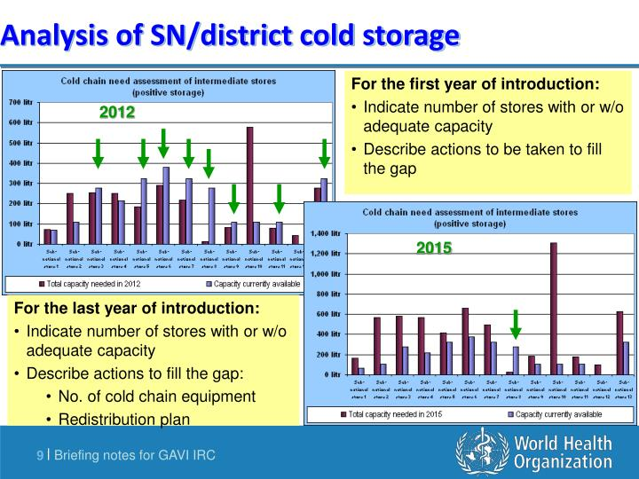 Analysis of SN/district cold storage