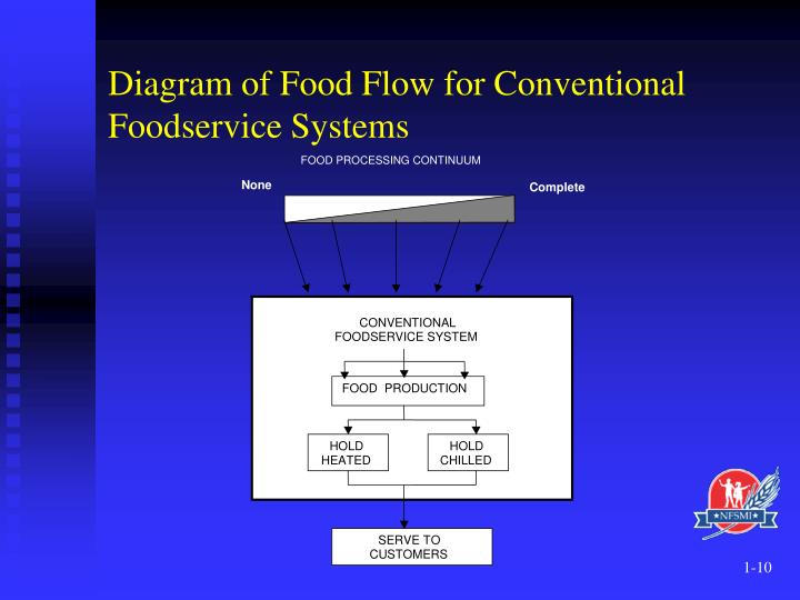 Food Service Flow Diagram Wiring Diagram Data Oreo