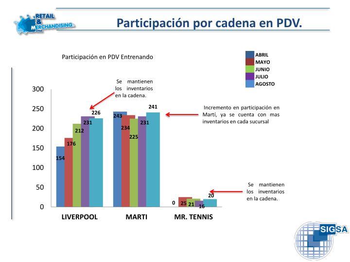 Participación por cadena en PDV.
