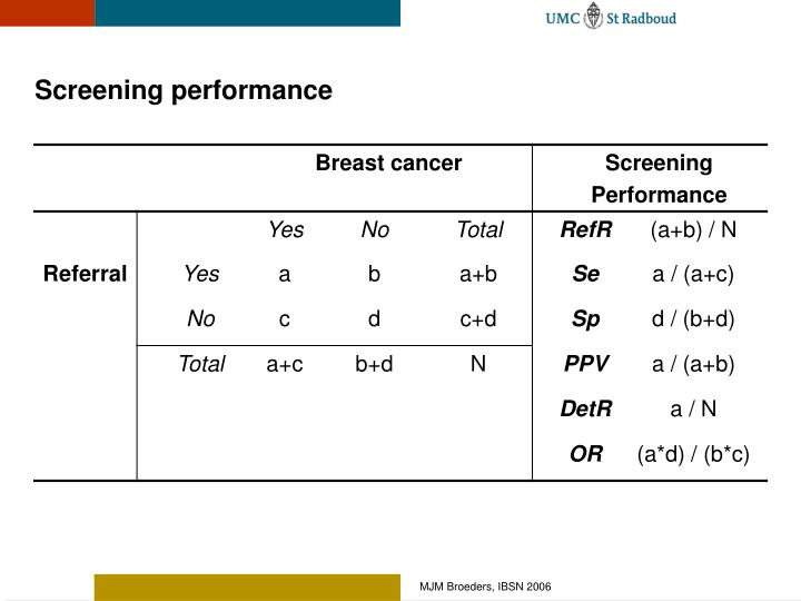 Screening performance