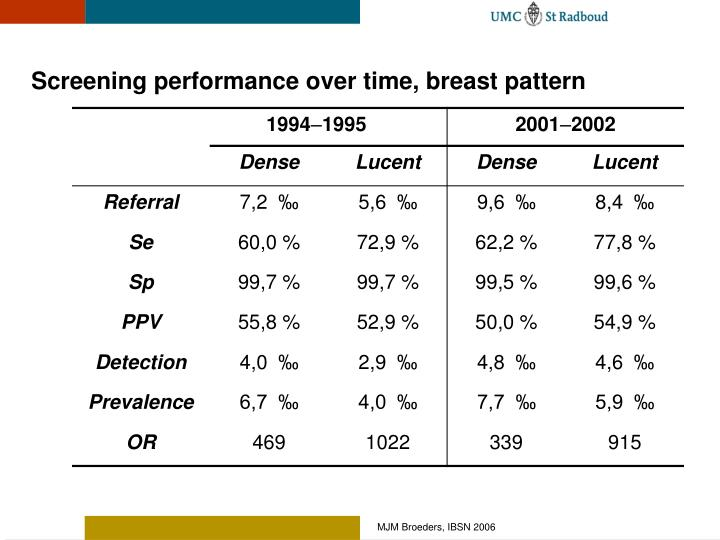 Screening performance over time, breast pattern
