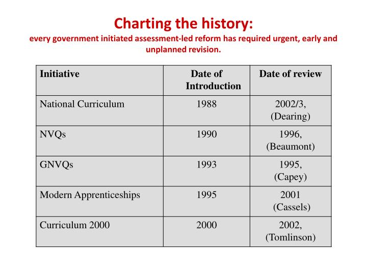 Charting the history: