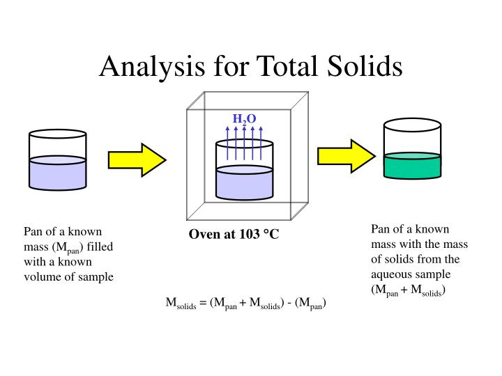 analysis for total solids n.