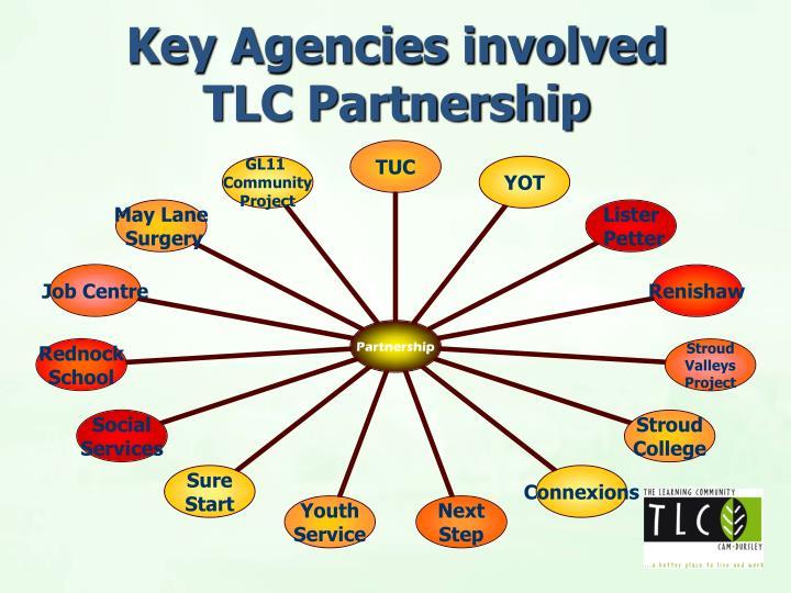 Key Agencies involved