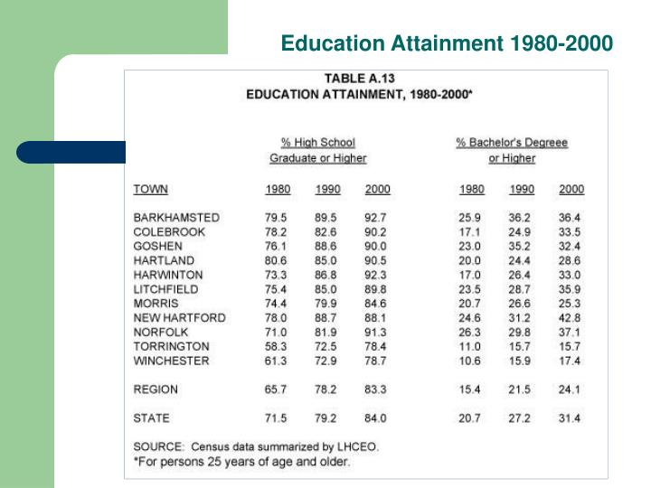 Education Attainment 1980-2000