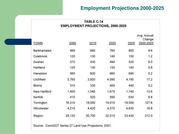 Employment Projections 2000-2025