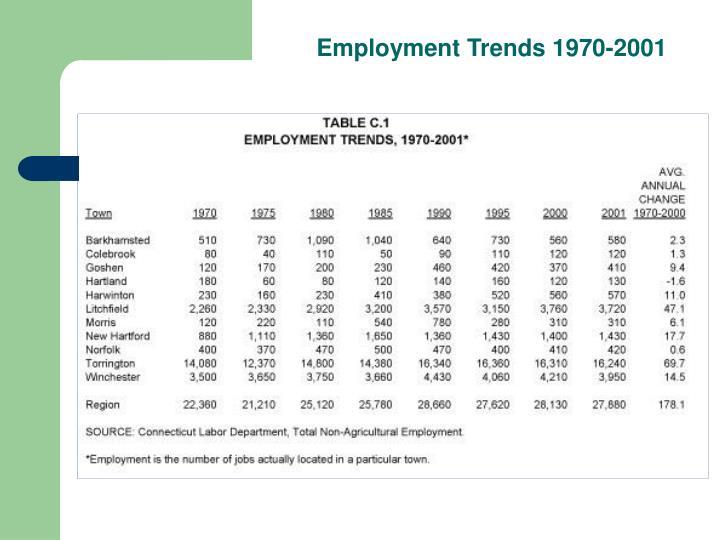 Employment Trends 1970-2001