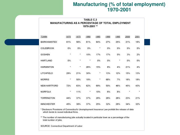 Manufacturing (% of total employment) 1970-2001