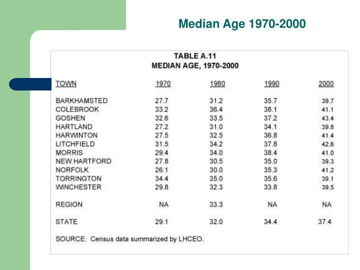 Median Age 1970-2000