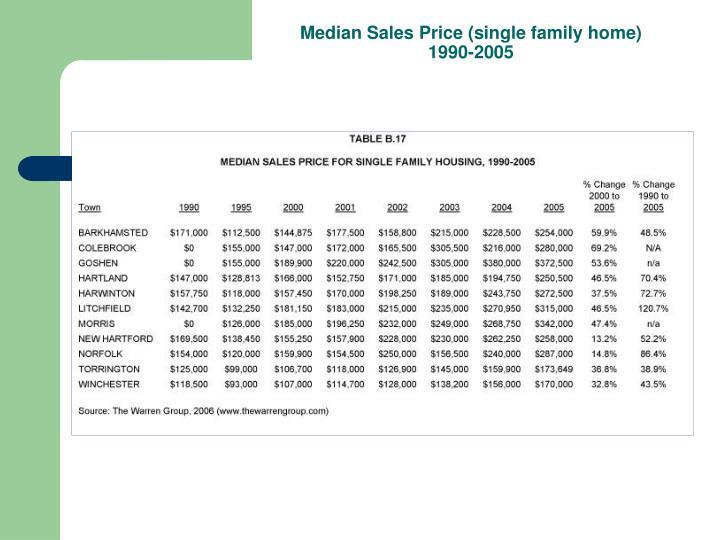 Median Sales Price (single family home)
