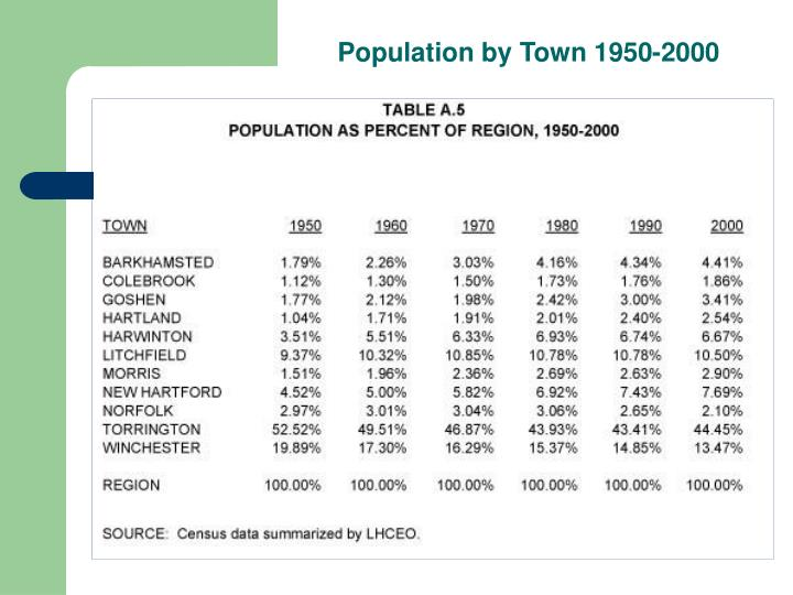Population by Town 1950-2000