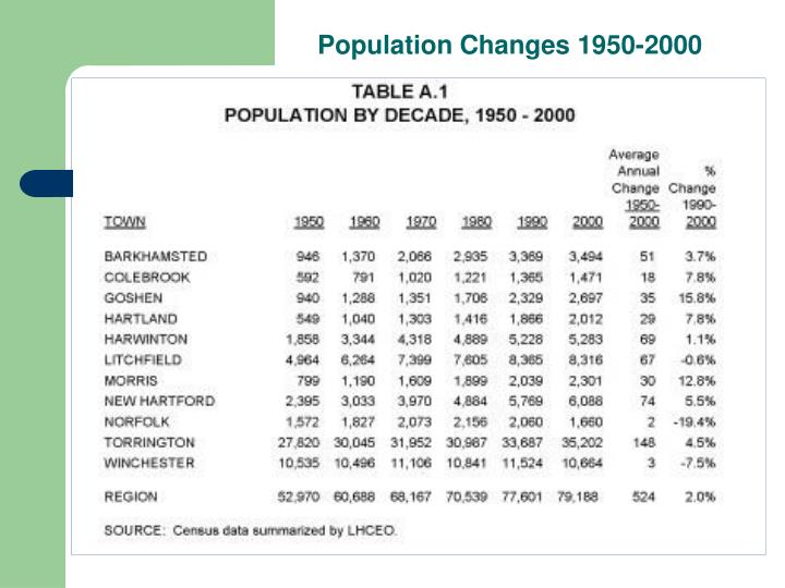 Population Changes 1950-2000