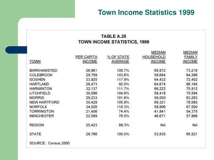 Town Income Statistics 1999