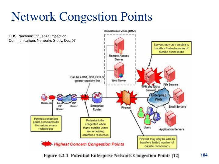 Network Congestion Points