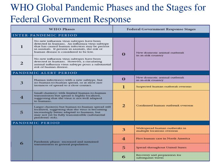 WHO Global Pandemic Phases and the Stages for Federal Government Response