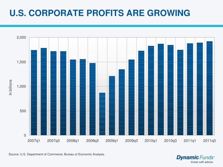 U.S. CORPORATE PROFITS ARE GROWING