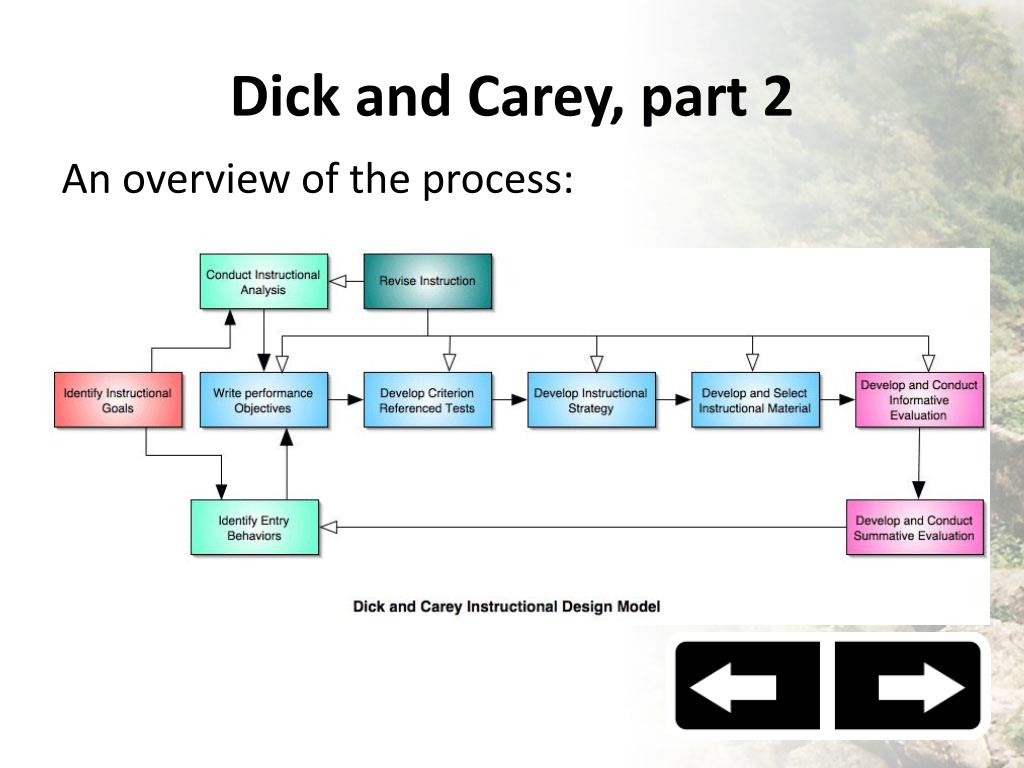Ppt Alternatives To Addie Powerpoint Presentation Free Download Id 4476026