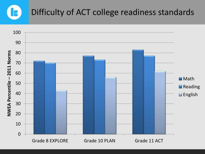 Difficulty of ACT college readiness standards